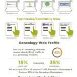State of the Genealogy Industry: An Infographic