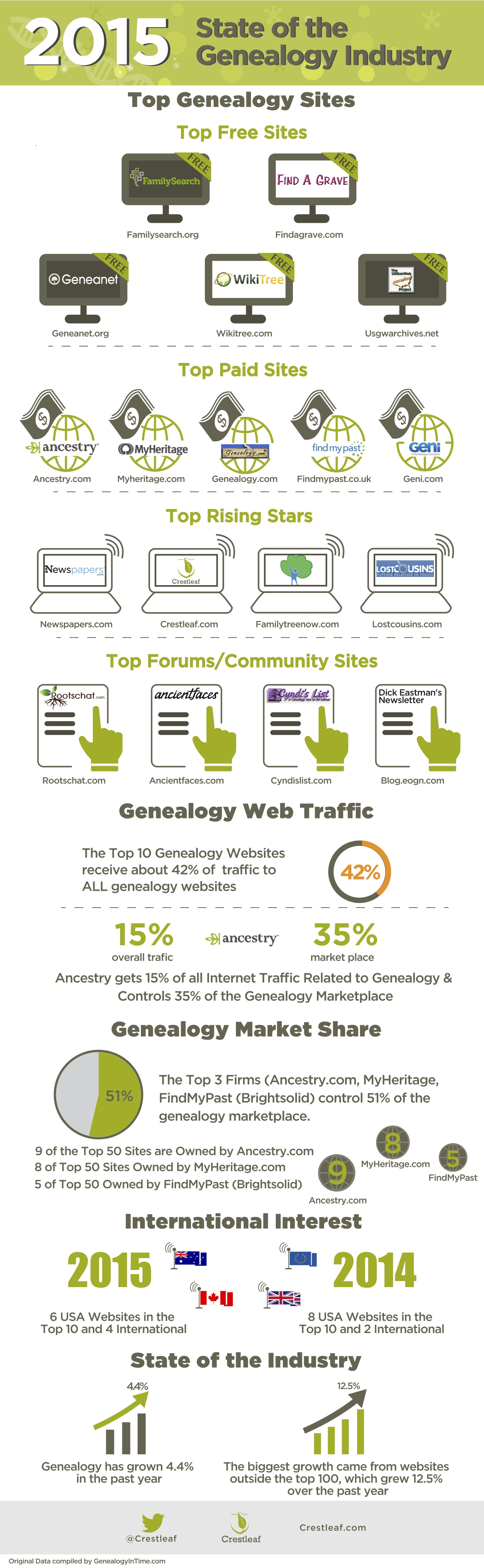 2015-Genealogy-Industry
